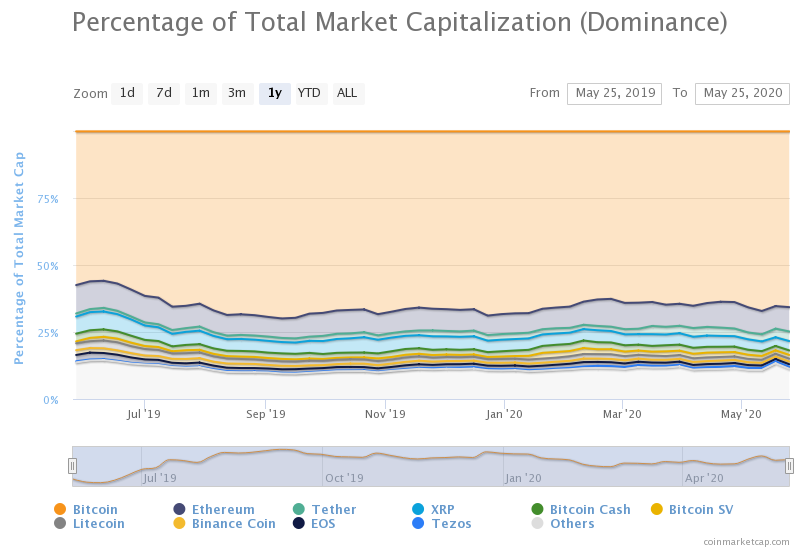 This chart shows the market capitalization of major cryptocurrencies as of 2018; Bitcoin is well in the lead