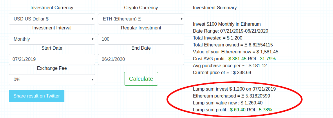 Data on how an investment in ETH would perform if you invested as a lump sum.