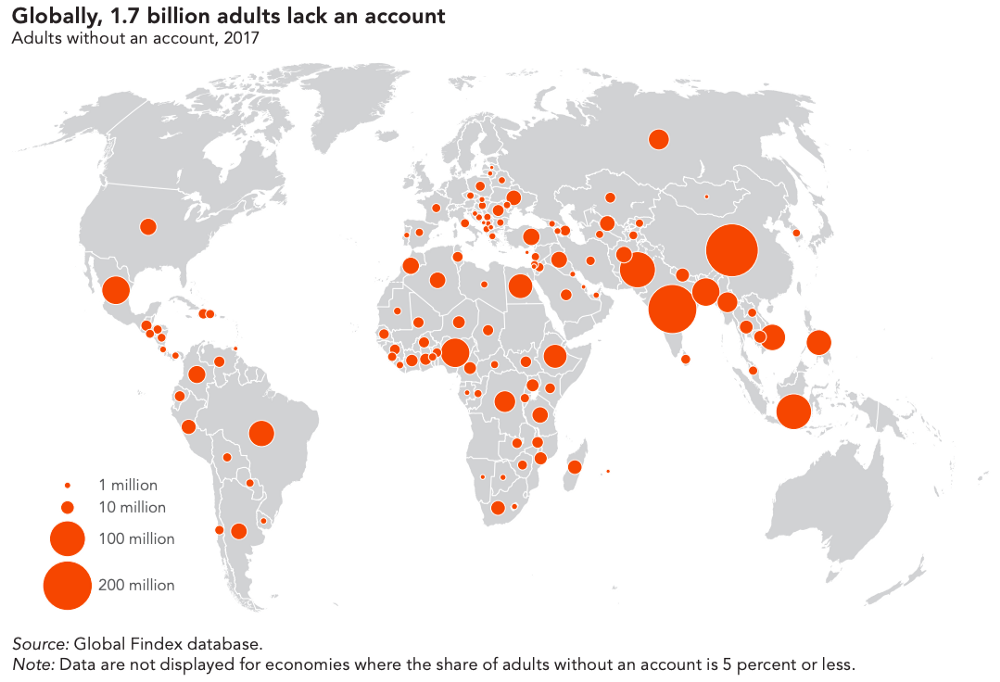 There are nearly 2 billion unbanked people in the world, contributing to stunted economies and inequality.