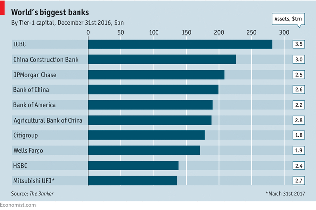 This list of the world's largest banks shows the familiar names of major players in the financial system.