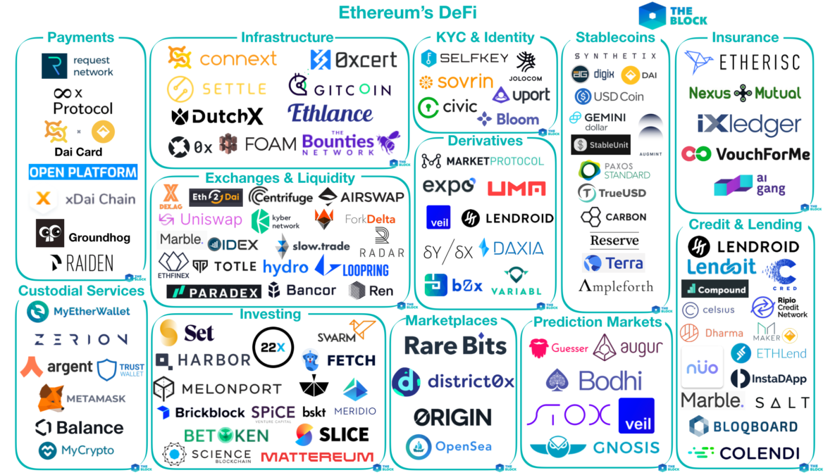 A map illustrating many of the companies and applications working in DeFi on the Ethereum blockchain.