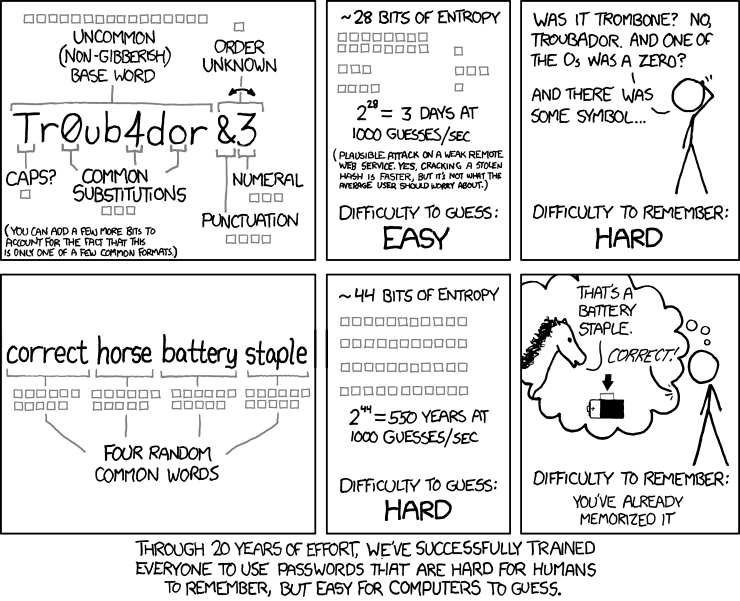 A visual comic by XKCD about good password hygiene.