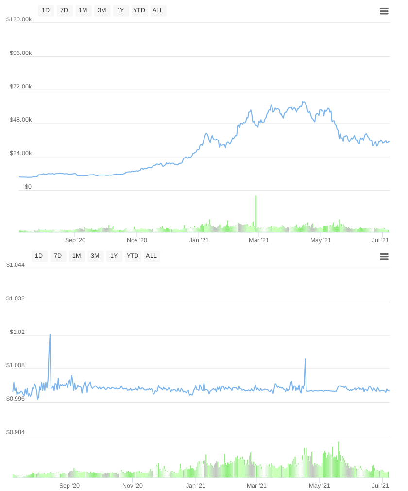 A comparison of Bitcoin's highly changeable prices (top) to Tether's relatively stable prices (bottom) over a one-year period. By CoinMarketCap.