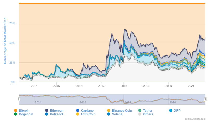 The above graph shows the individual proportions of the ten largest crypto assets relative to the total market capitalization of all crypto assets. By CoinMarketCap.