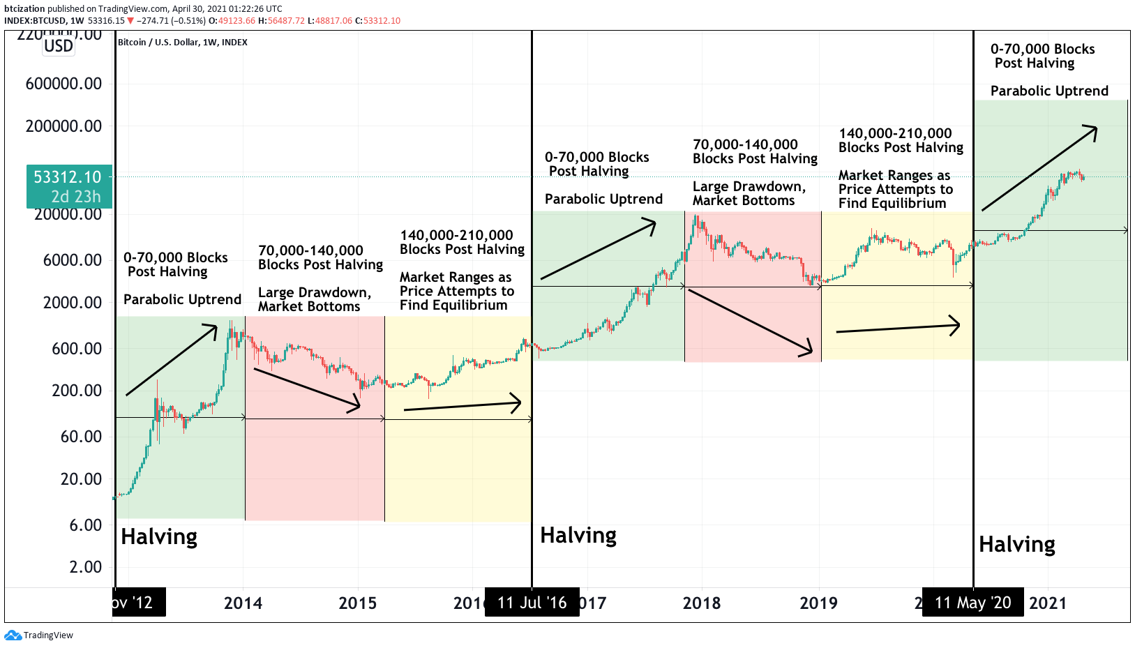 While it's difficult to say for certain that Bitcoin bull markets are caused by halvings, the history of Bitcoin does seem to show a correlation. By Dylan LeClair, Bitcoin Magazine.