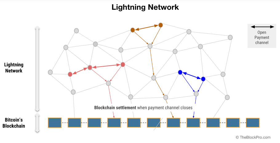 This is a more complicated view of how the Lightning Network works when implemented on a mass scale. Find an even more detailed explainer at TheBlockPro.com.