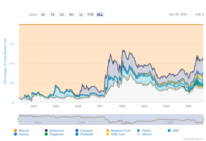 As the crypto industry has grown, so have the options for those who want to invest in cryptocurrencies. By CoinMarketCap.com.