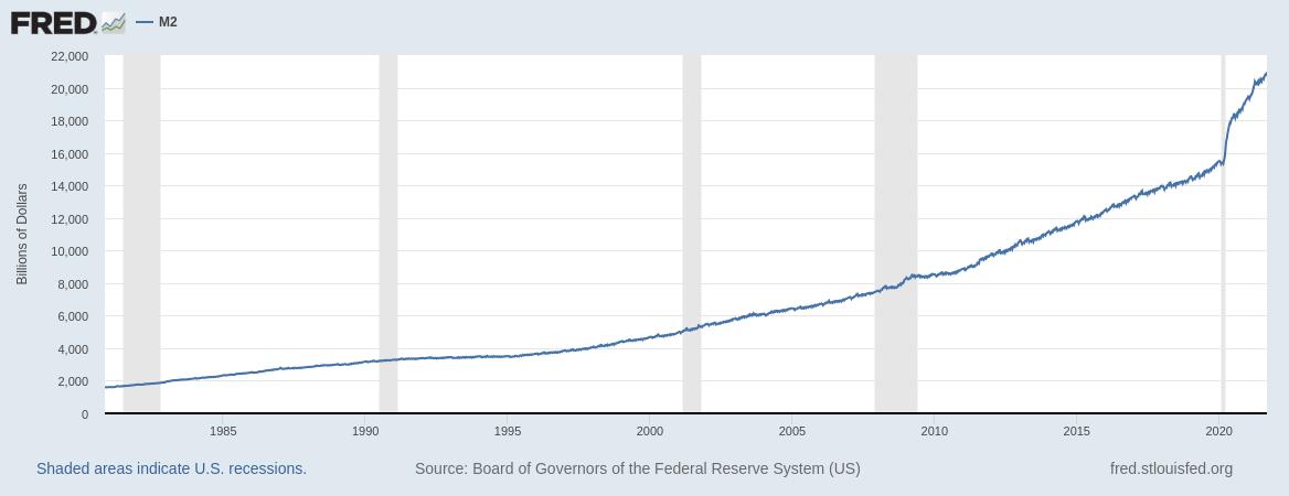 United States money supply, 1980-2021. Federal Reserve Bank of St. Louis via @SatsJoseph (Twitter).
